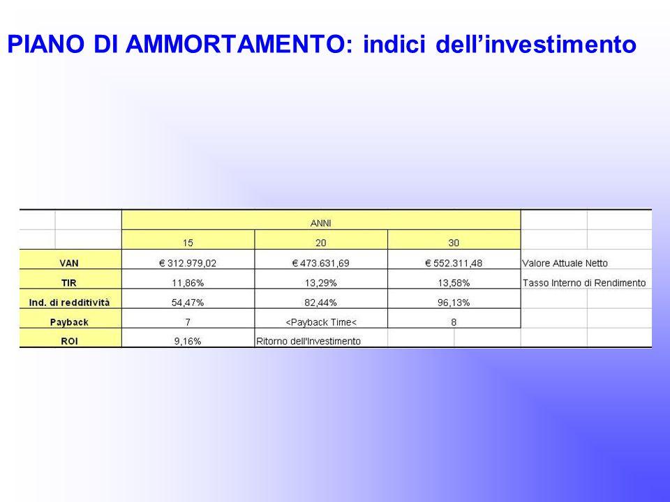 PIANO DI AMMORTAMENTO: indici dell'investimento