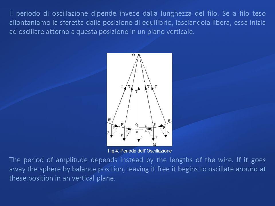 Il periodo di oscillazione dipende invece dalla lunghezza del filo