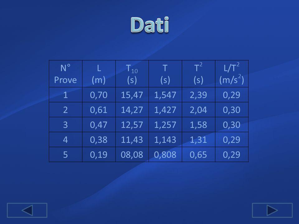 Dati N° Prove L (m) T10 (s) T T2 L/T2 (m/s2) 1 0,70 15,47 1,547 2,39