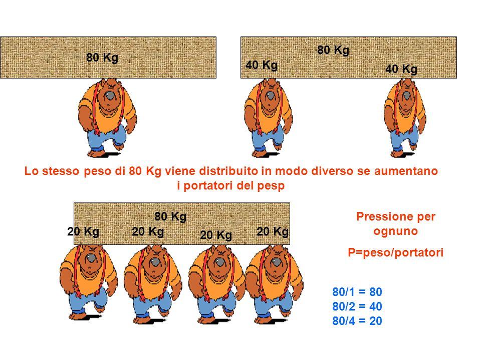 80 Kg 80 Kg. 40 Kg. 40 Kg. Lo stesso peso di 80 Kg viene distribuito in modo diverso se aumentano i portatori del pesp.