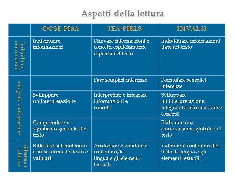 Aspetti della lettura OCSE-PISA IEA-PIRLS INVALSI