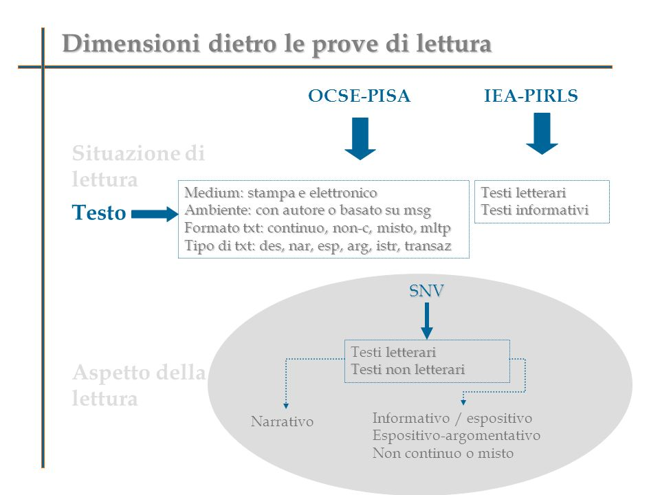 Dimensioni dietro le prove di lettura