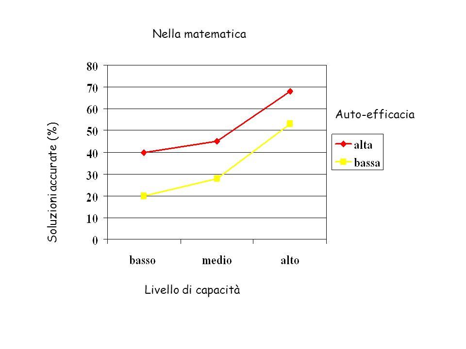 Nella matematica Auto-efficacia Soluzioni accurate (%) Livello di capacità