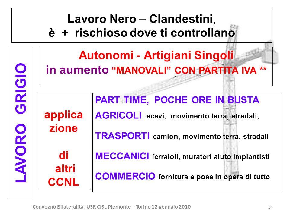 LAVORO GRIGIO Lavoro Nero – Clandestini,