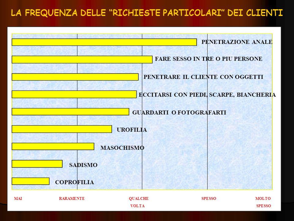 LA FREQUENZA DELLE RICHIESTE PARTICOLARI DEI CLIENTI