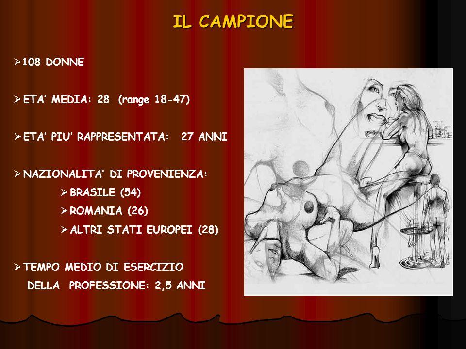 IL CAMPIONE 108 DONNE ETA' MEDIA: 28 (range 18-47)