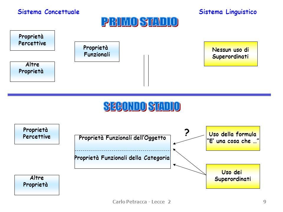 Proprietà Funzionali dell'Oggetto Proprietà Funzionali della Categoria