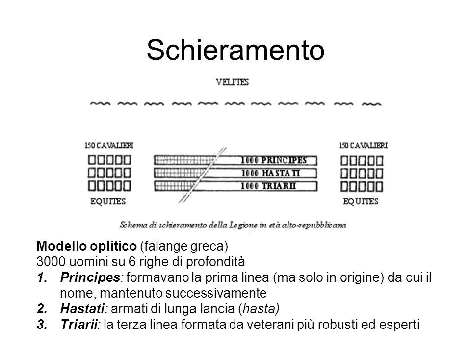 Schieramento Modello oplitico (falange greca)