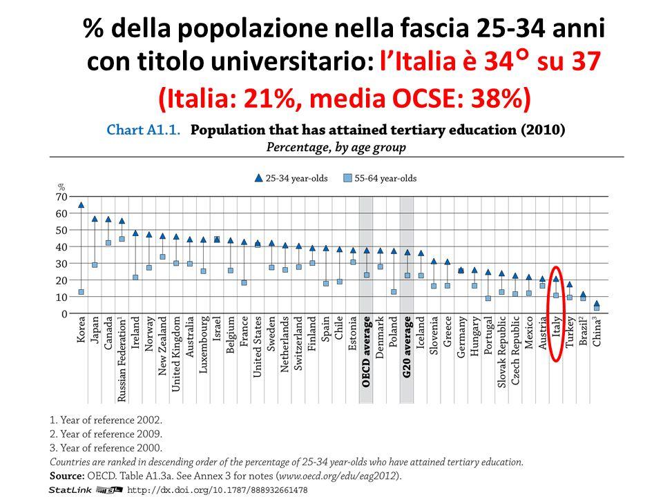 (Italia: 21%, media OCSE: 38%)
