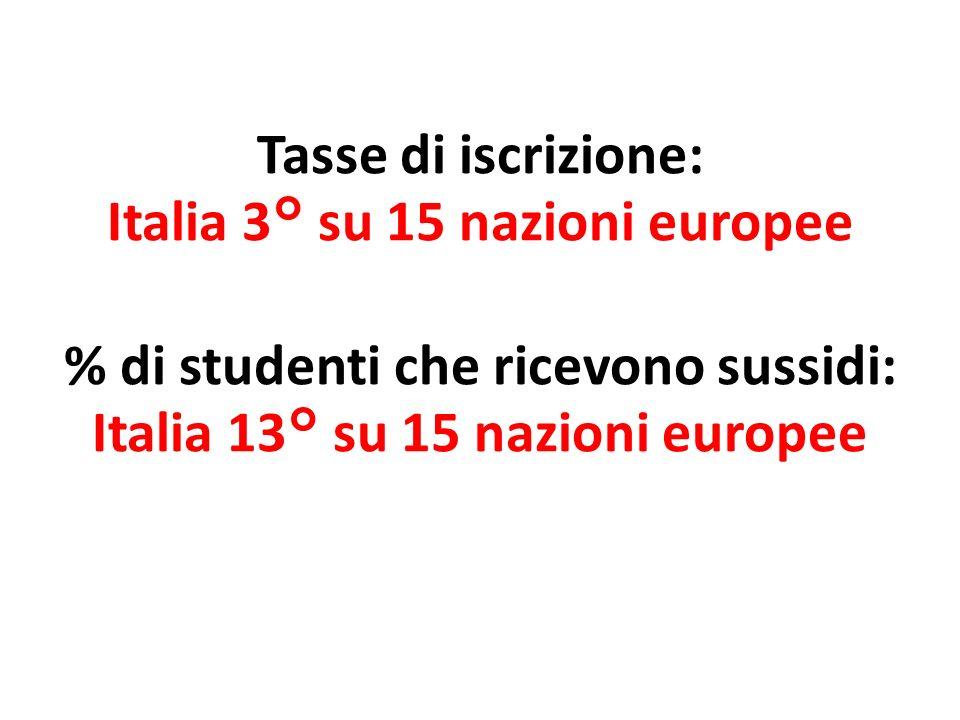 Tasse di iscrizione: Italia 3° su 15 nazioni europee % di studenti che ricevono sussidi: Italia 13° su 15 nazioni europee