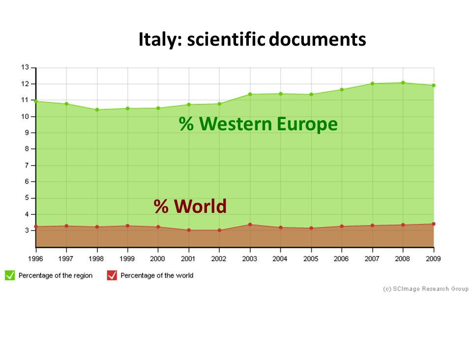 Italy: scientific documents