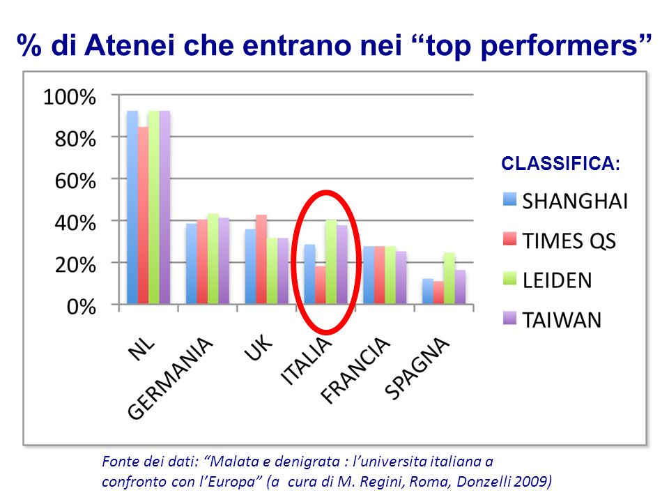 % di Atenei che entrano nei top performers
