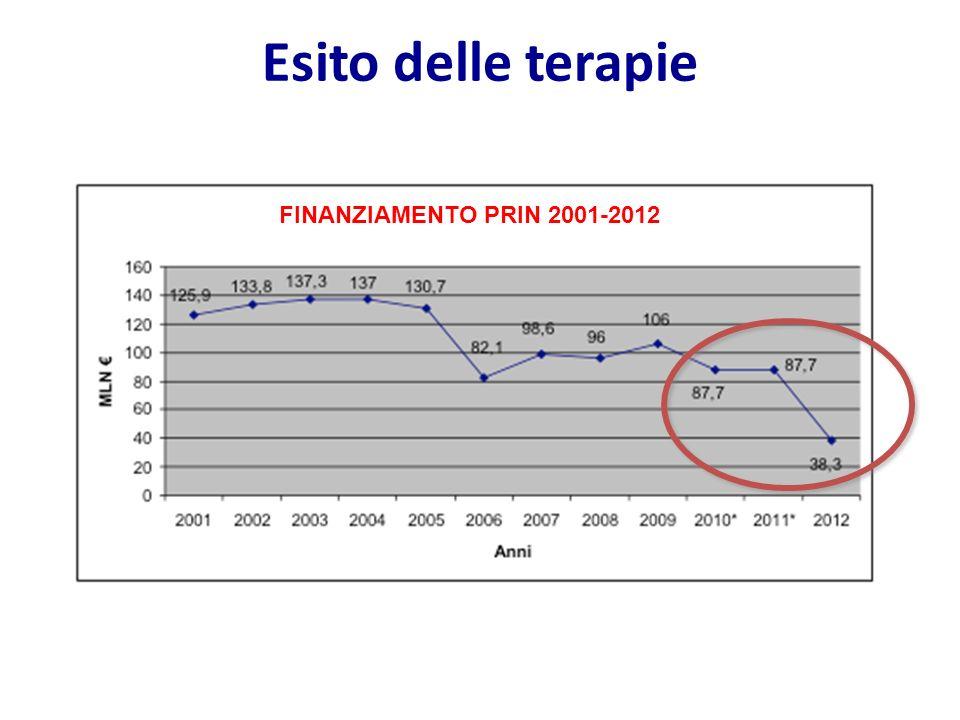 Esito delle terapie FINANZIAMENTO PRIN 2001-2012