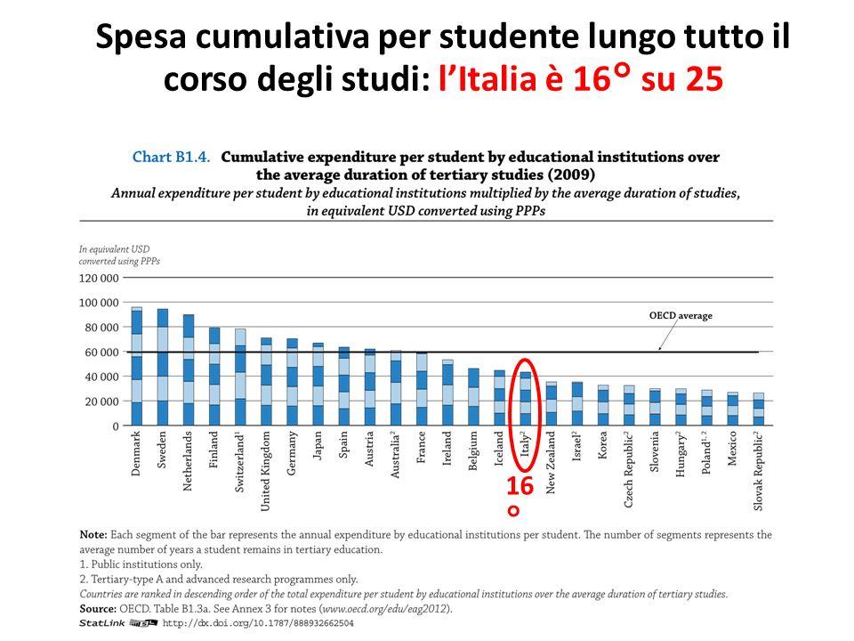 Spesa cumulativa per studente lungo tutto il corso degli studi: l'Italia è 16° su 25