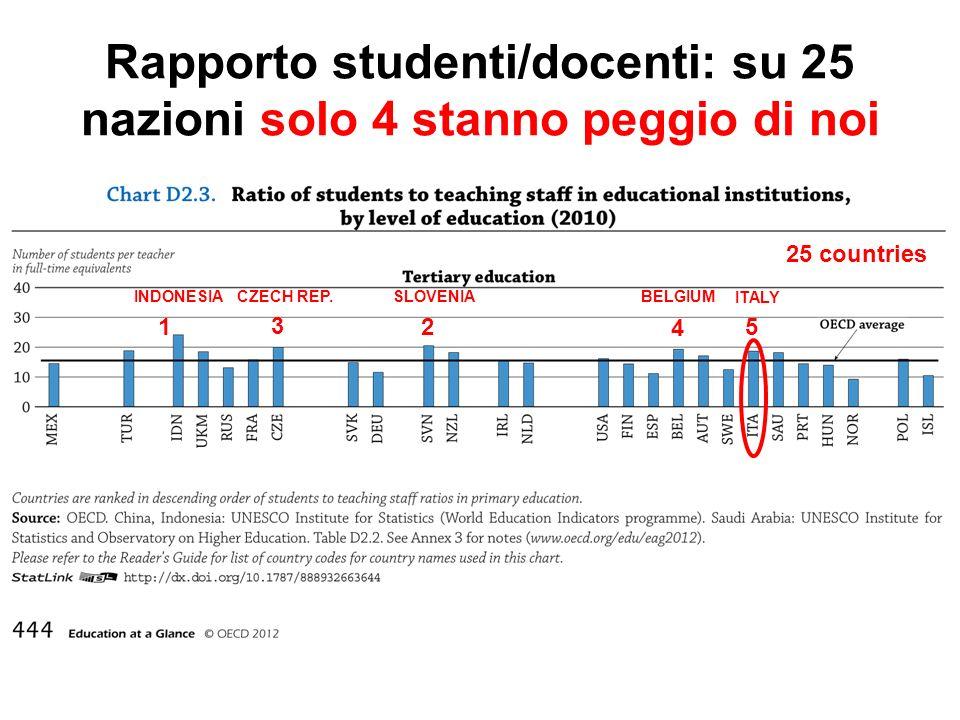 Rapporto studenti/docenti: su 25 nazioni solo 4 stanno peggio di noi