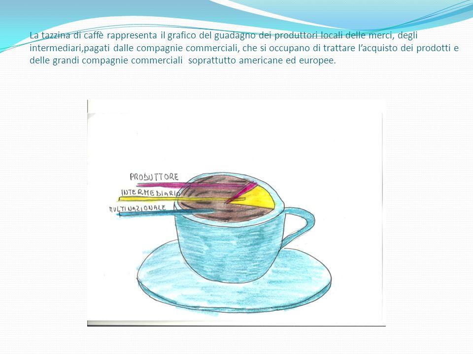 La tazzina di caffè rappresenta il grafico del guadagno dei produttori locali delle merci, degli intermediari,pagati dalle compagnie commerciali, che si occupano di trattare l'acquisto dei prodotti e delle grandi compagnie commerciali soprattutto americane ed europee.