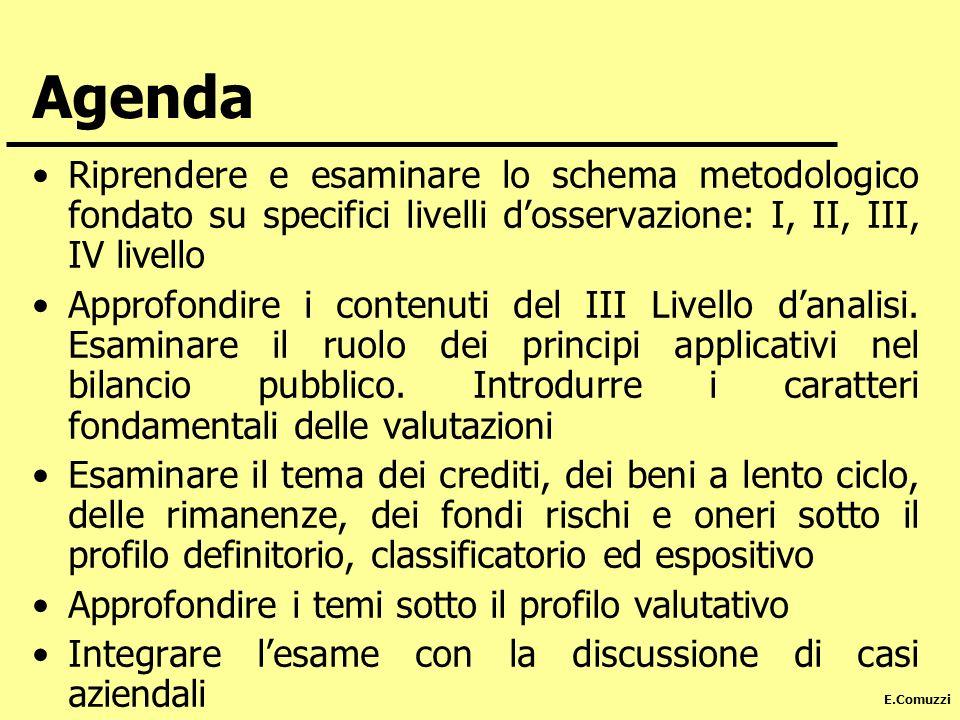 Agenda Riprendere e esaminare lo schema metodologico fondato su specifici livelli d'osservazione: I, II, III, IV livello.