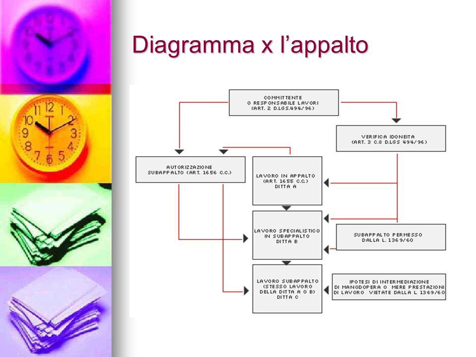 Diagramma x l'appalto