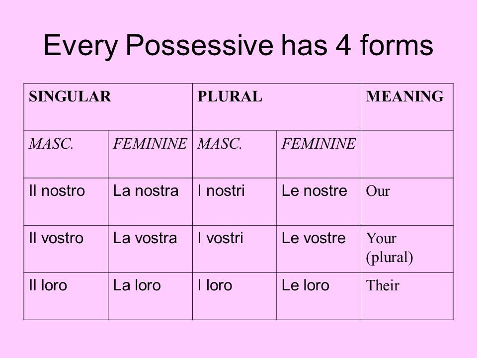 Every Possessive has 4 forms