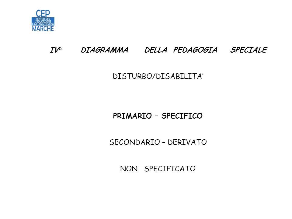 IV° DIAGRAMMA DELLA PEDAGOGIA SPECIALE