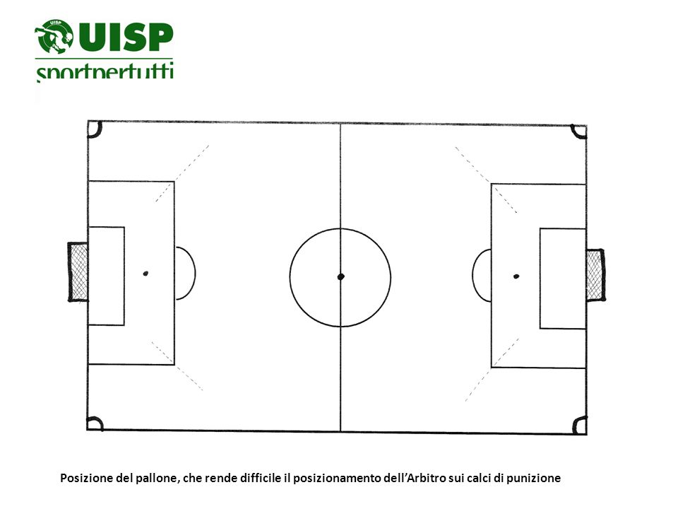 Posizione del pallone, che rende difficile il posizionamento dell'Arbitro sui calci di punizione