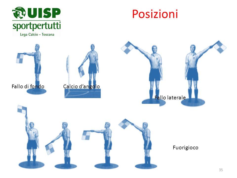 Posizioni Fallo di fondo Calcio d'angolo Fallo laterale Fuorigioco