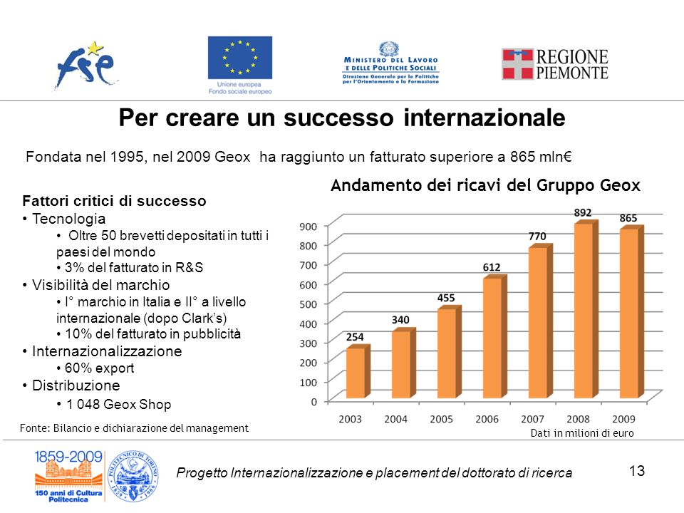 Per creare un successo internazionale