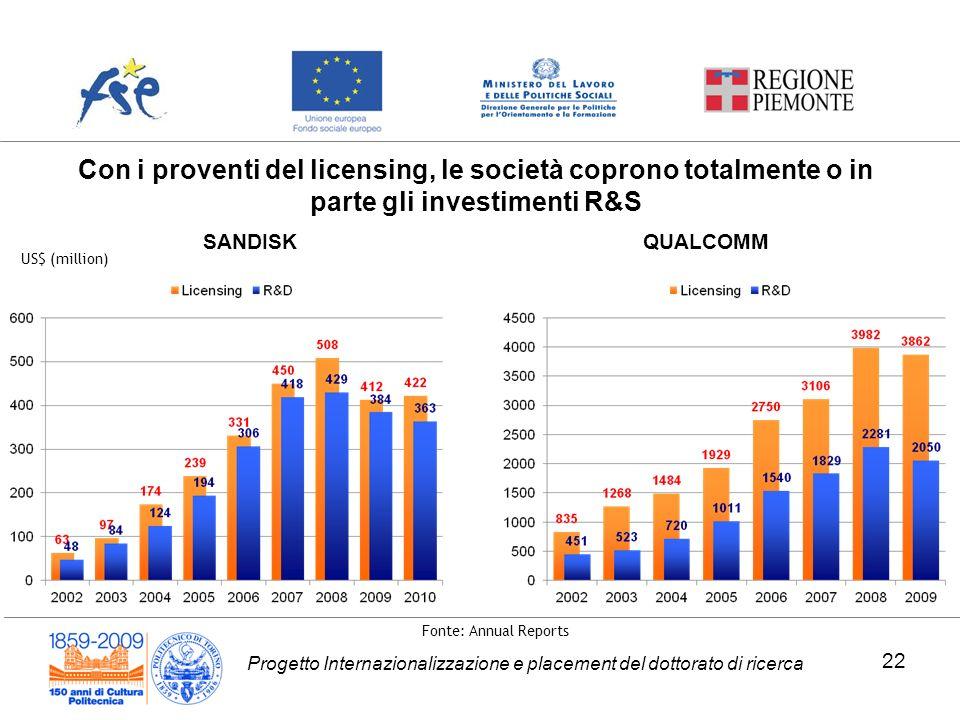 Con i proventi del licensing, le società coprono totalmente o in parte gli investimenti R&S