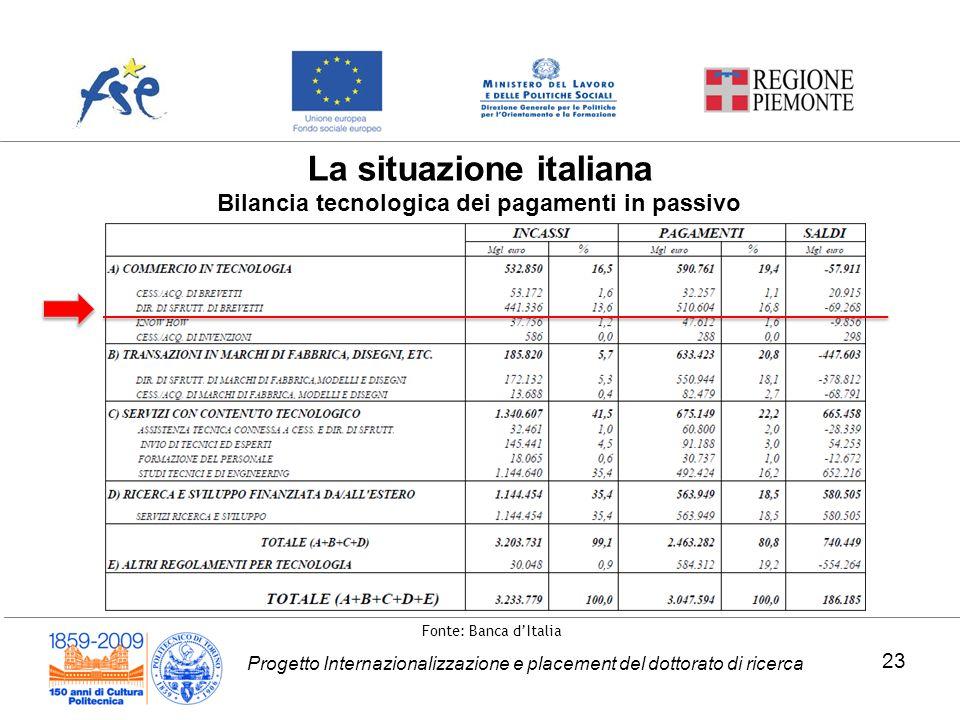 La situazione italiana Bilancia tecnologica dei pagamenti in passivo