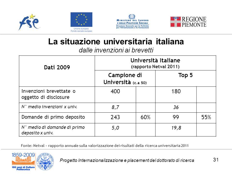 La situazione universitaria italiana dalle invenzioni ai brevetti