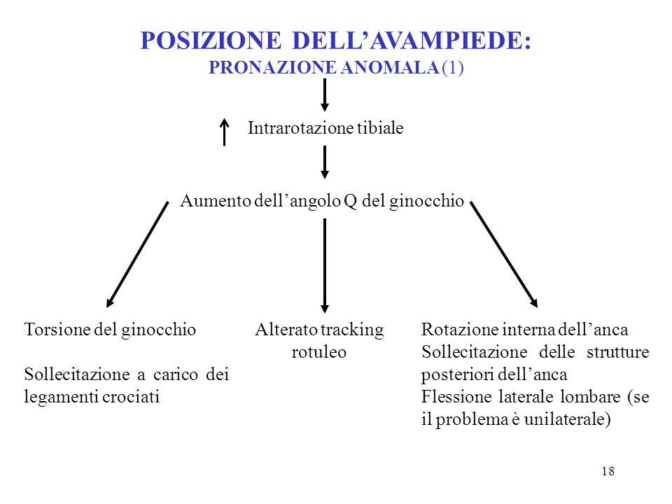 POSIZIONE DELL'AVAMPIEDE: PRONAZIONE ANOMALA (1)
