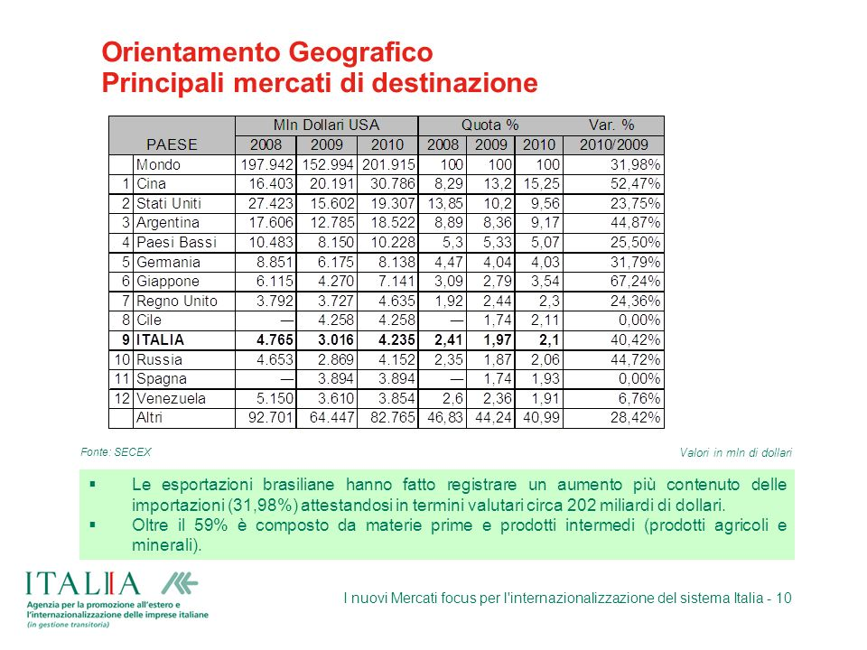 Orientamento Geografico Principali mercati di destinazione