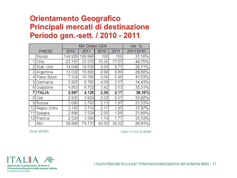 Orientamento Geografico Principali mercati di destinazione Periodo gen