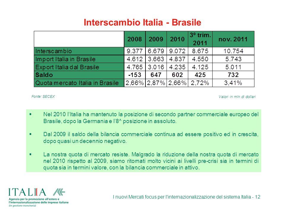 Interscambio Italia - Brasile