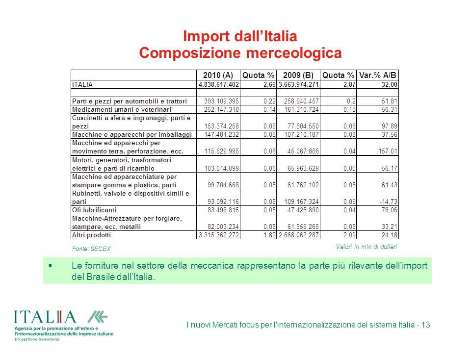 Import dall'Italia Composizione merceologica