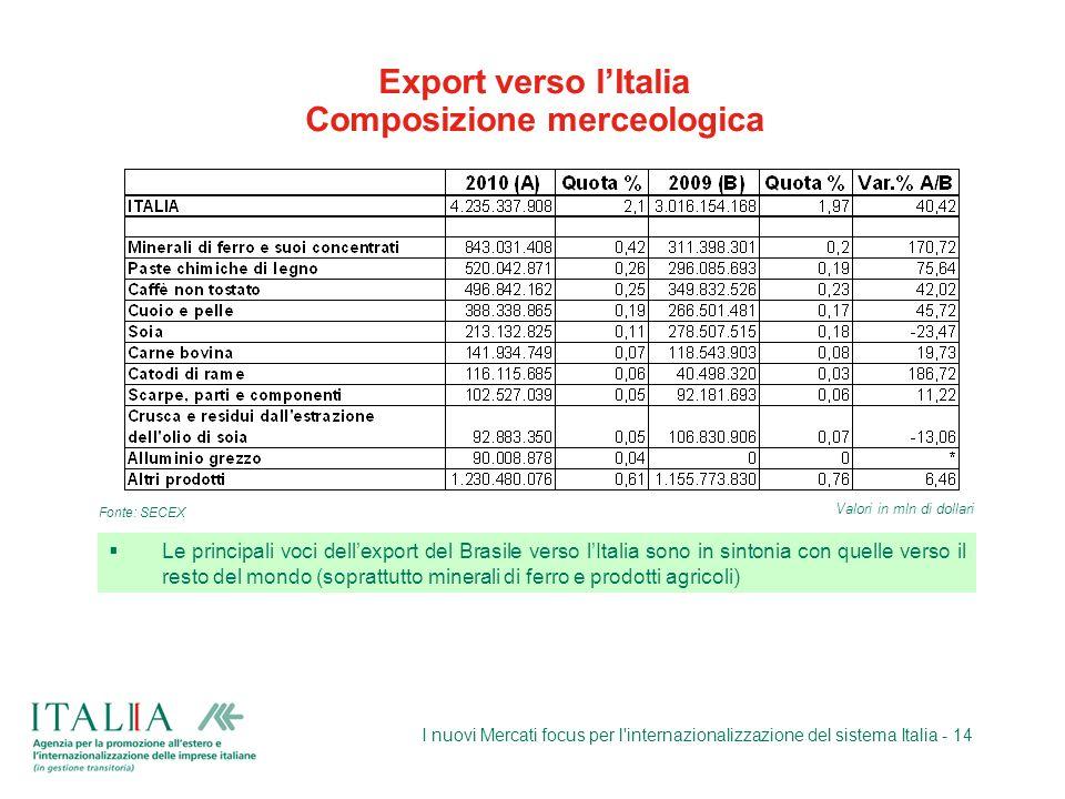 Export verso l'Italia Composizione merceologica
