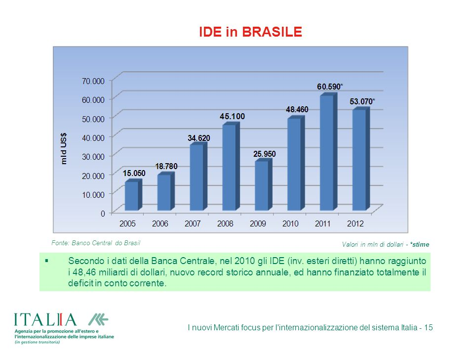 IDE in BRASILE Fonte: Banco Central do Brasil. Valori in mln di dollari - *stime.