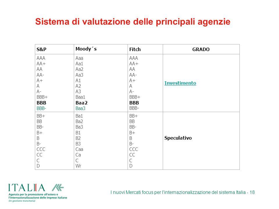 Sistema di valutazione delle principali agenzie