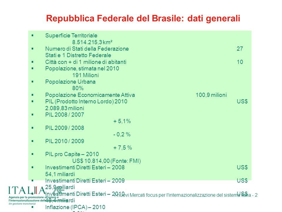 Repubblica Federale del Brasile: dati generali