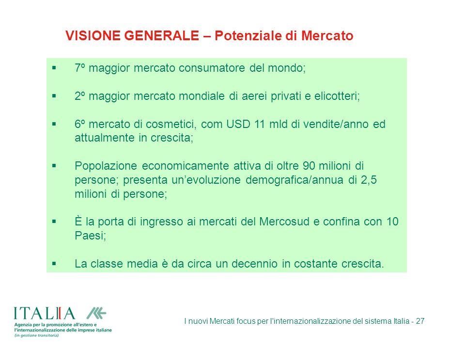 VISIONE GENERALE – Potenziale di Mercato