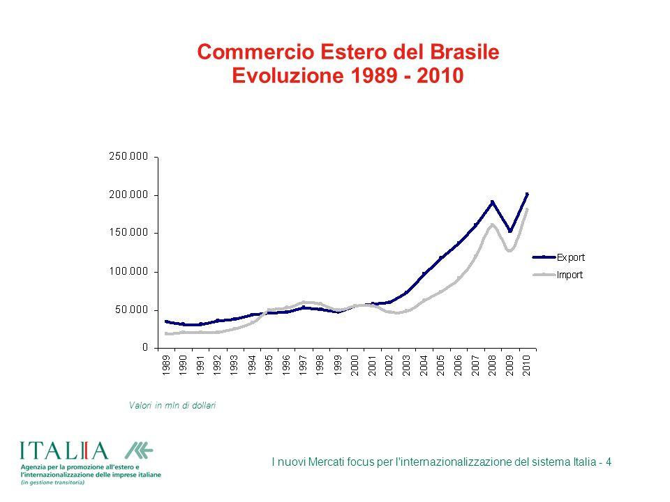 Commercio Estero del Brasile Evoluzione 1989 - 2010