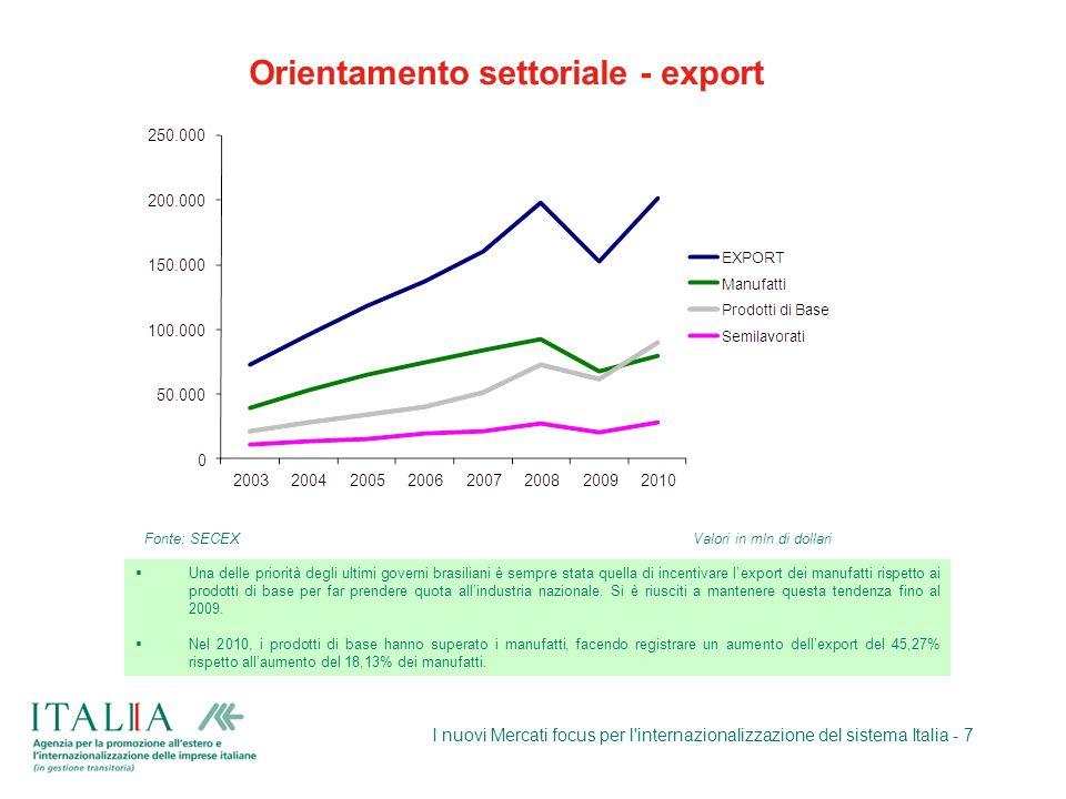 Orientamento settoriale - export