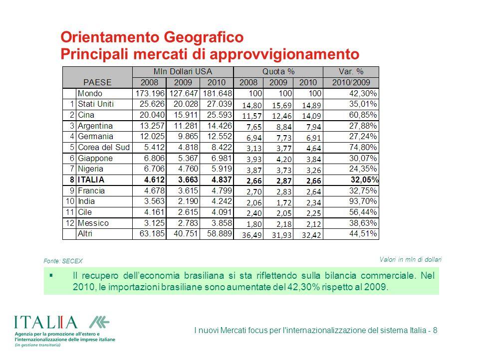 Orientamento Geografico Principali mercati di approvvigionamento