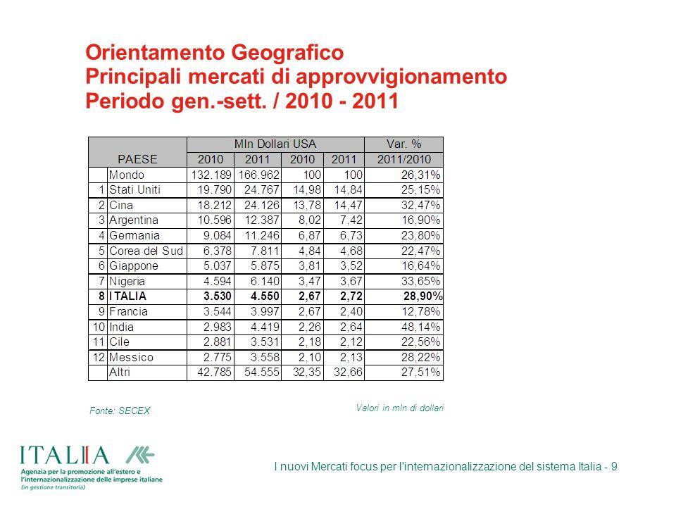 Orientamento Geografico Principali mercati di approvvigionamento Periodo gen.-sett. / 2010 - 2011