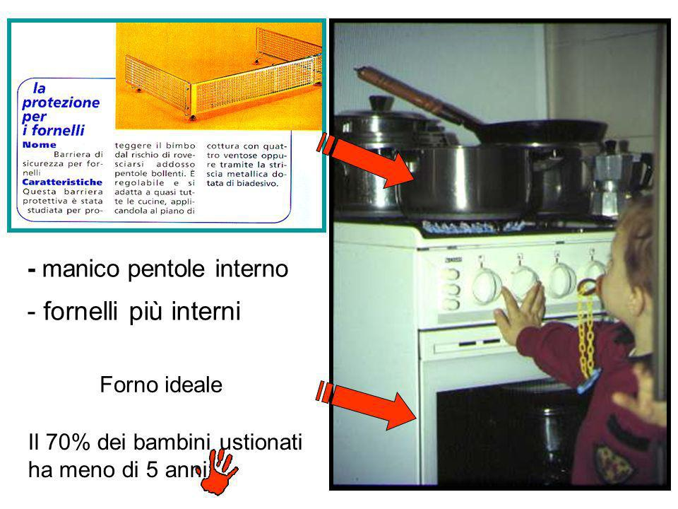 - fornelli più interni - manico pentole interno Forno ideale