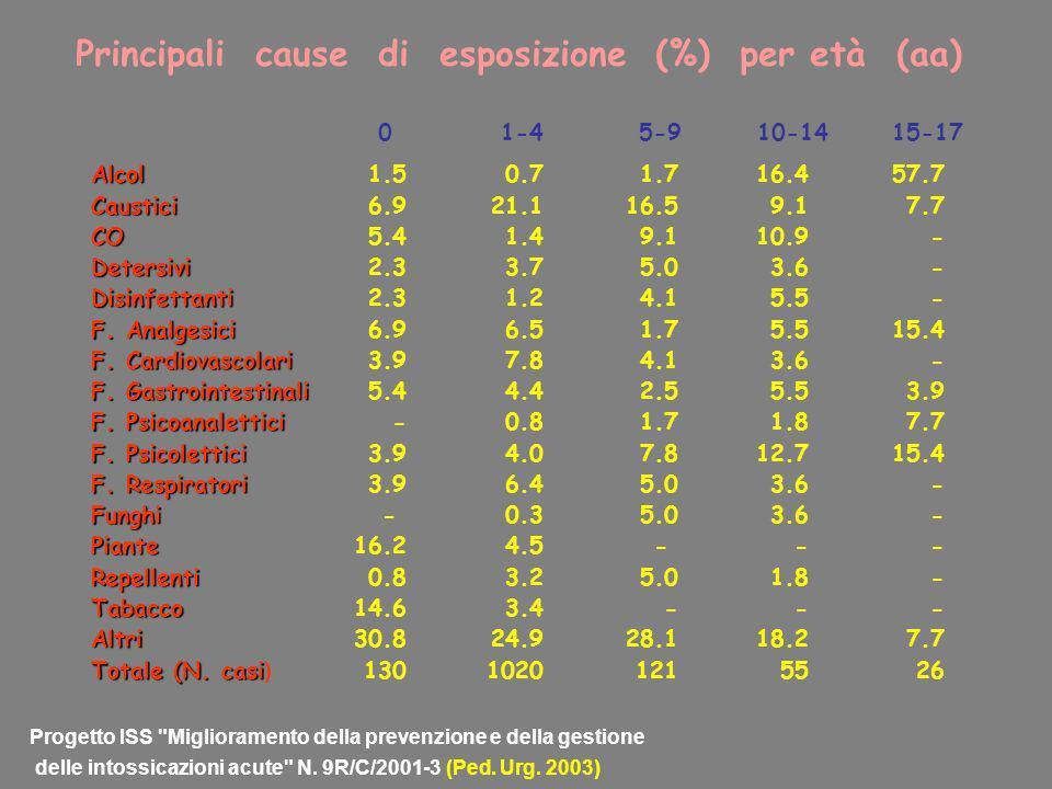 Principali cause di esposizione (%) per età (aa)
