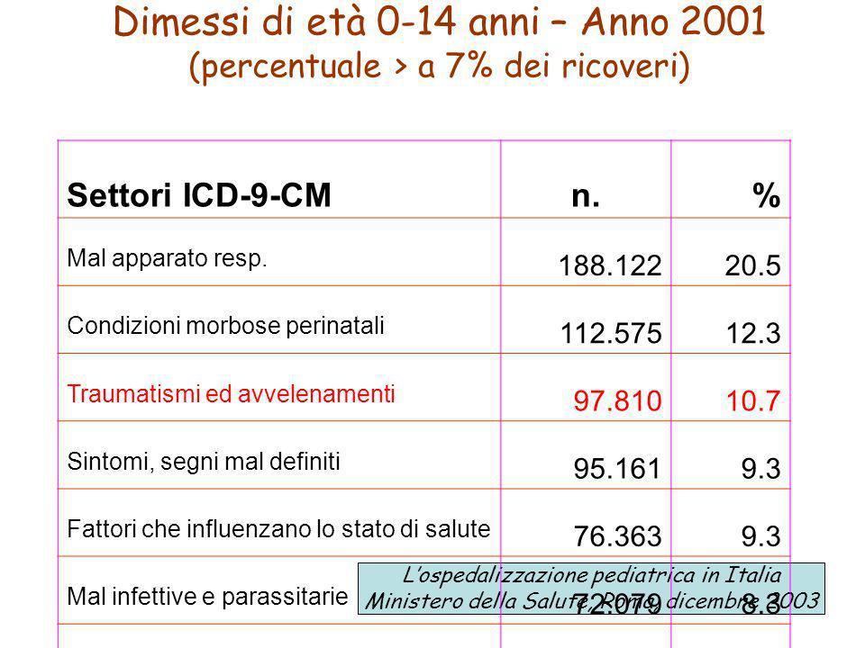 Dimessi di età 0-14 anni – Anno 2001 (percentuale > a 7% dei ricoveri)