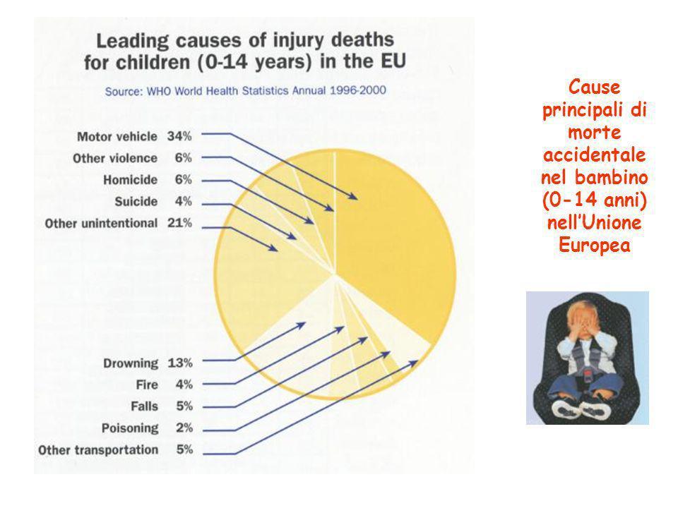 Cause principali di morte accidentale nel bambino (0-14 anni) nell'Unione Europea