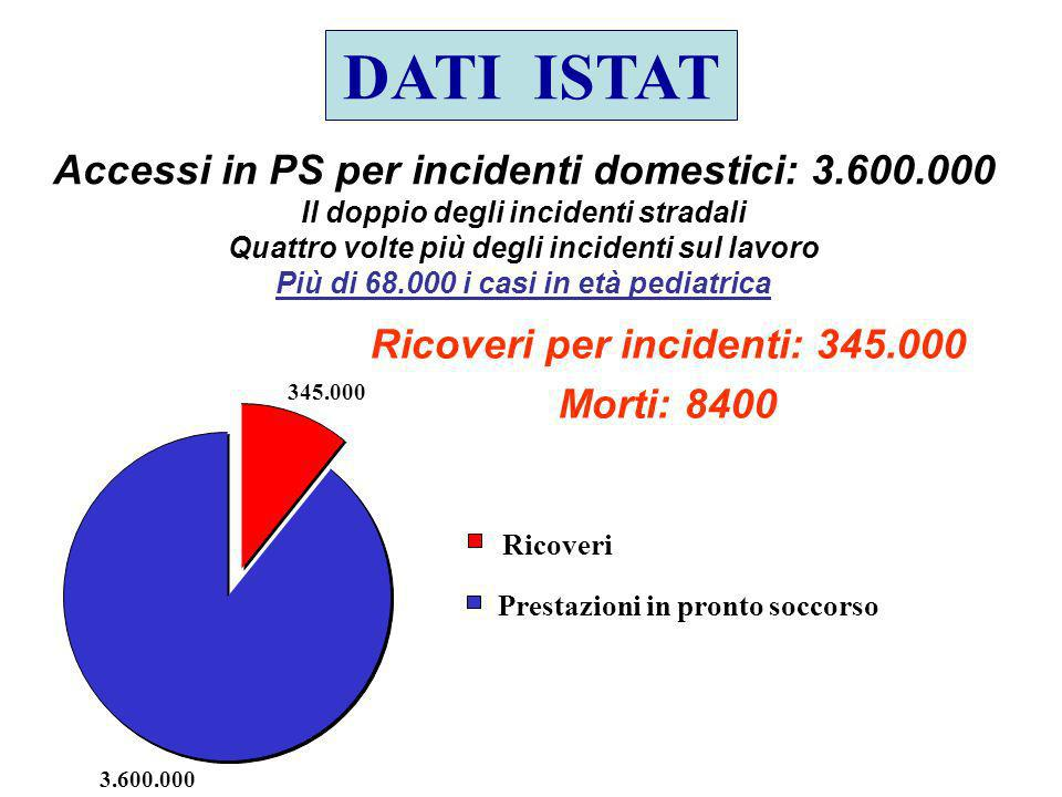 DATI ISTAT Accessi in PS per incidenti domestici: 3.600.000