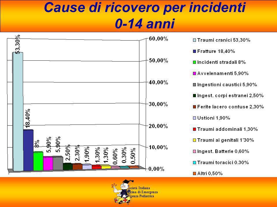 Cause di ricovero per incidenti 0-14 anni di Medicina di Emergenza